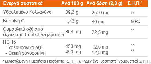 kinisis progen συστατικά